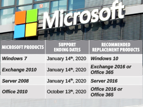 News Millenium Micro - Microsoft Products' End of Support Dates